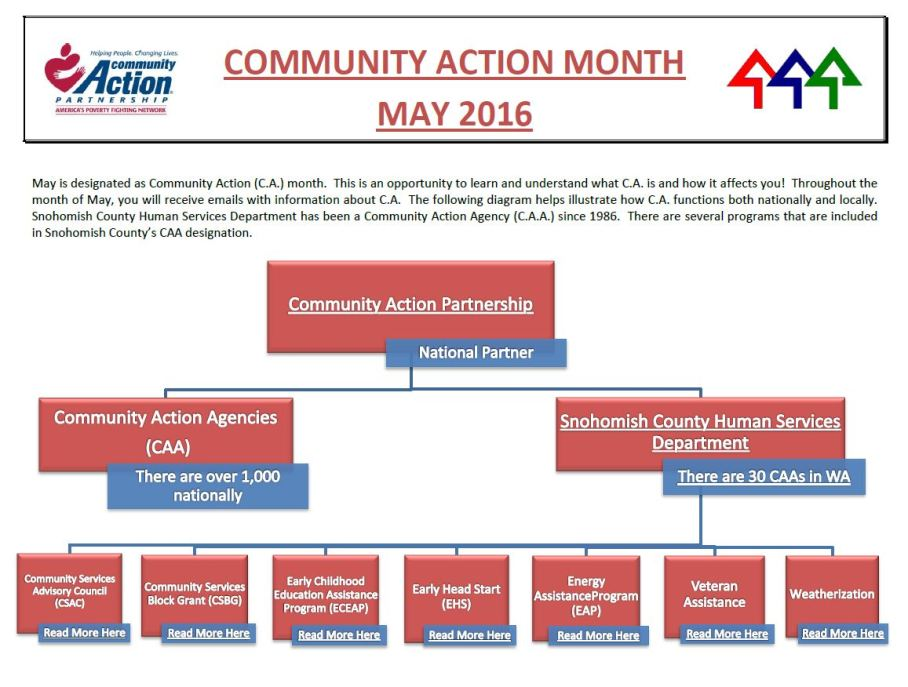 Community Action Month May part 1